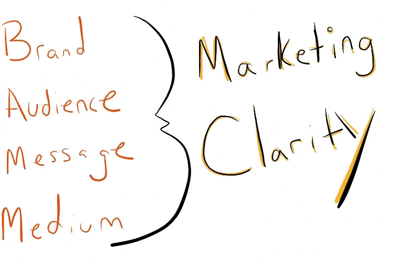 marketing-clarity